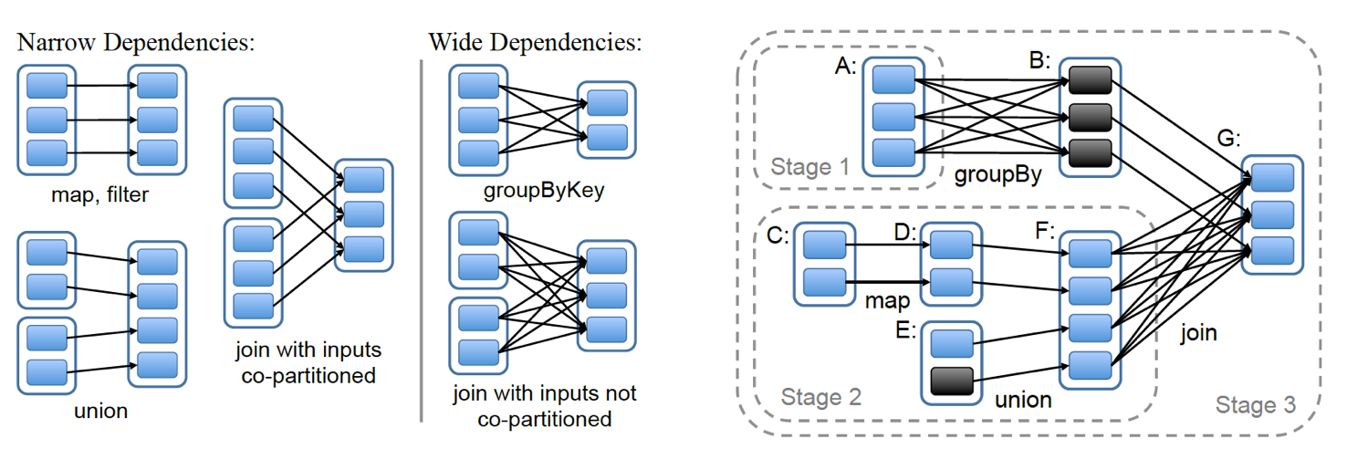 2-kinds-of-dependencies