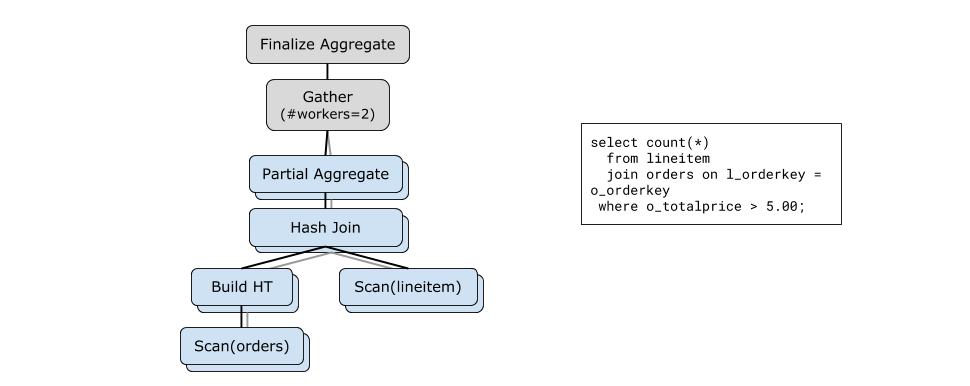 postgres-parallel-query-example
